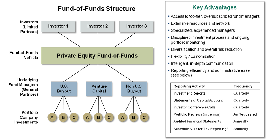 how to create a private equity fund