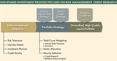 disciplined investment with a focus on risk management