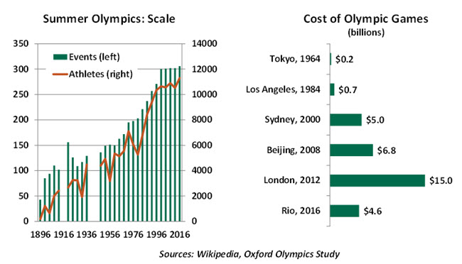 Sydney still reaping benefits of hosting Olympic Games 2000