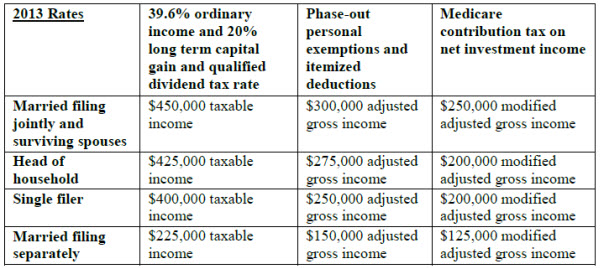2013 Year-End Tax Planning Table