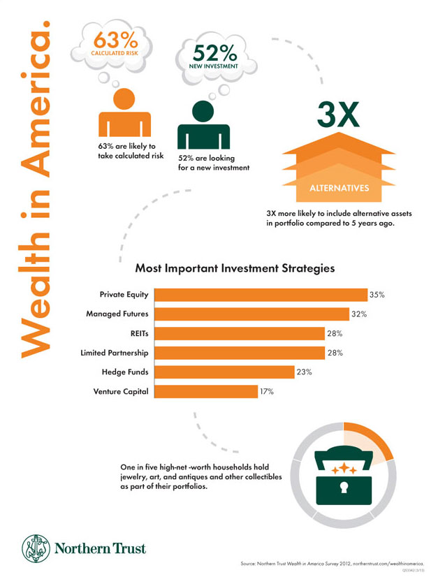Wealth in America Investments