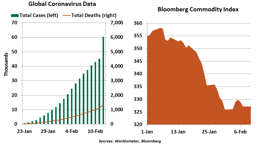 Chart of Global Coronavirus Data